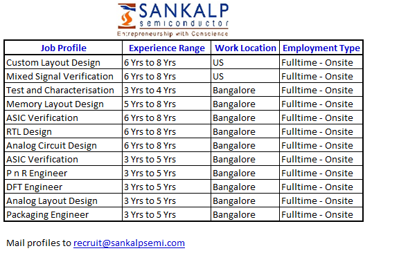 SANKALP SEMICONDUCTORS HIRING - 2014